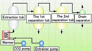 超臨界CO2抽出試験装置フロー