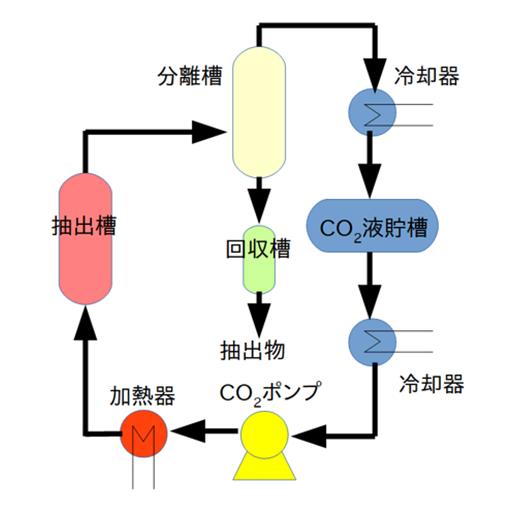 量産におけるプロセスフロー