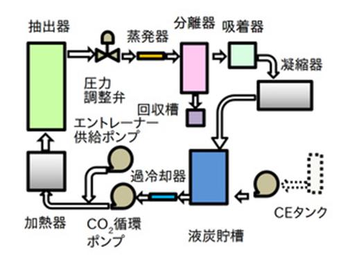 超臨界CO₂装置(CO₂抽出試験装置)