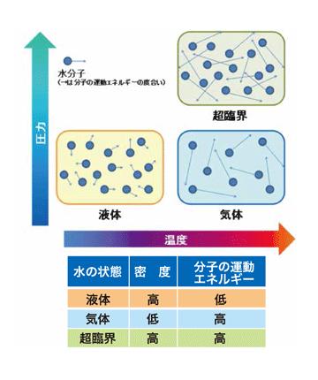 水の分子状態のイメージ