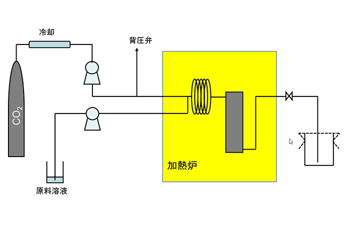 超臨界二酸化炭素と溶液の混合物から、急減圧により粒子を析出させる(RESS法)