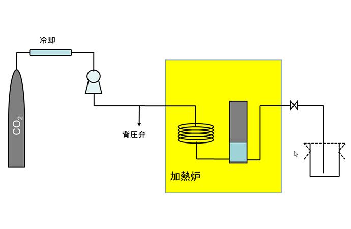 超臨界二酸化炭素を投入し、溶液を貧溶媒化して粒子を合成する(SAS法)