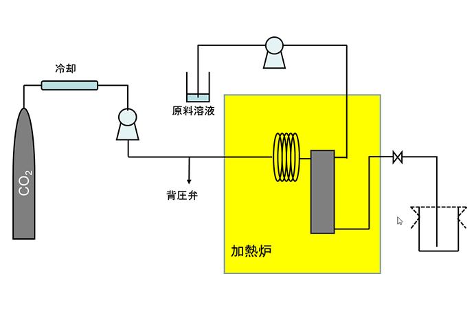 超臨界CO2中に原料溶液を投入して粒子を析出させる (ASES法)
