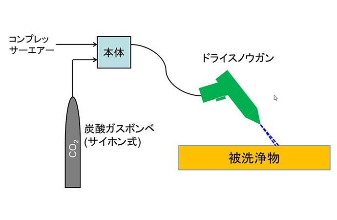 ドライスノウ(超微細ドライアイスブラスト)による表面洗浄試験
