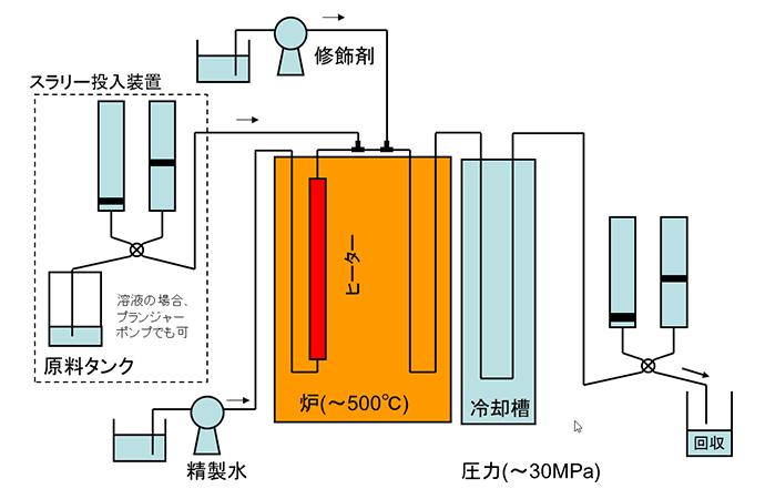 超臨界水による粒子合成および有機修飾 (急速昇温)