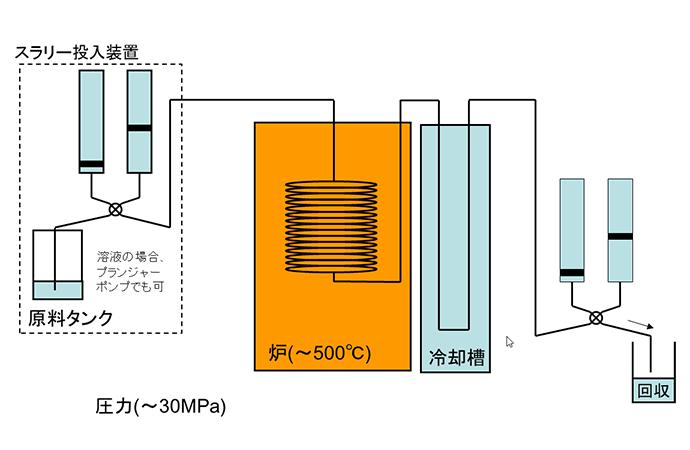 超臨界水による粒子合成 (緩速昇温)