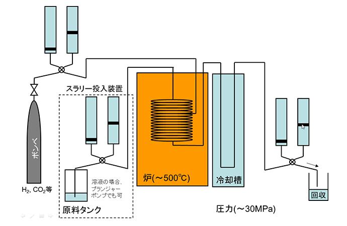 反応系に気体を導入する場合(緩速昇温)