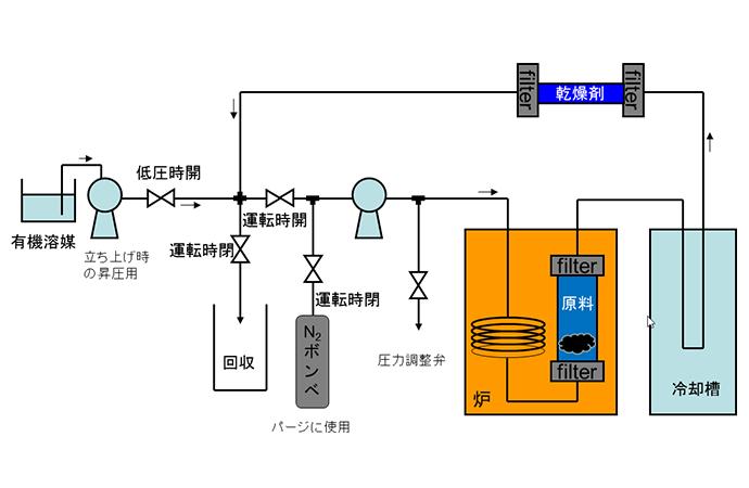 超臨界亜臨界の有機溶媒下にて、粉末原料からの脱水反応により、液体の生成物を得る巡回プロセス